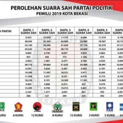 Ini Dia Daftar Nama Anggota DPRD Kota Bekasi Terpilih 2019-2024